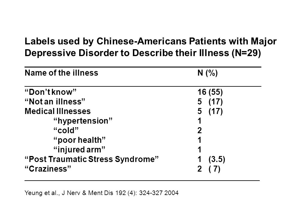 Labels used by Chinese-Americans Patients with Major Depressive Disorder to Describe their Illness (N=29)