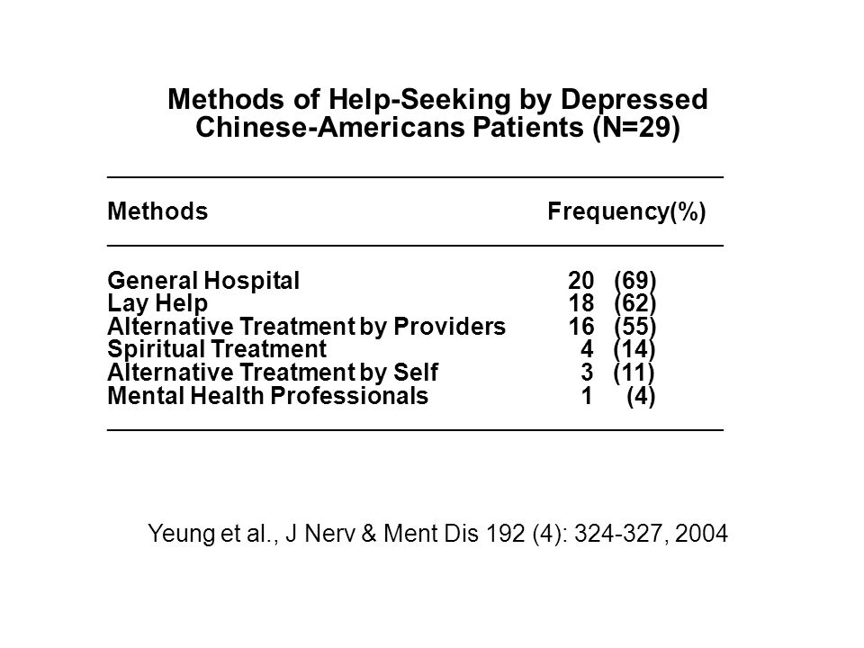 Methods of Help-Seeking by Depressed Chinese-Americans Patients (N=29)