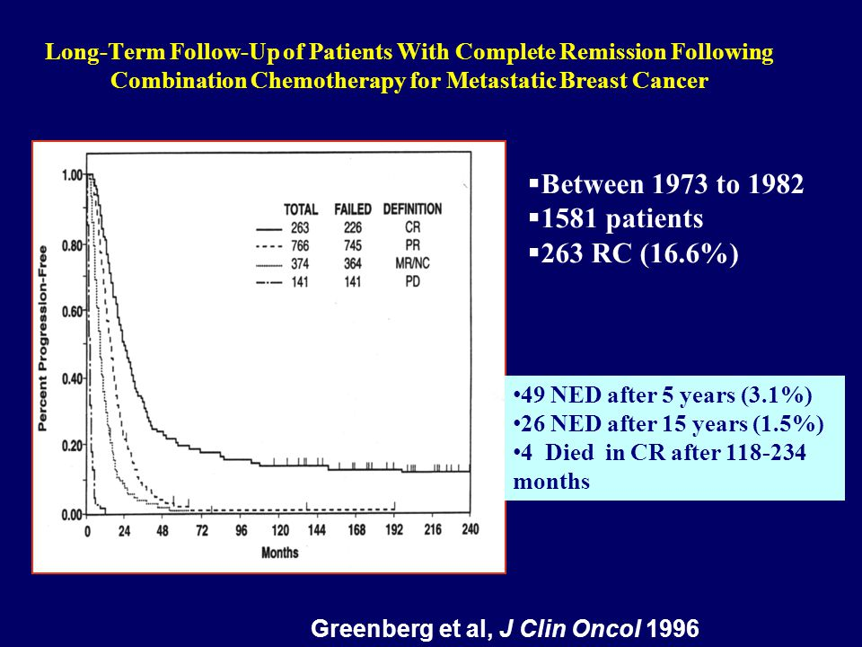 Between 1973 to 1982 1581 patients 263 RC (16.6%)