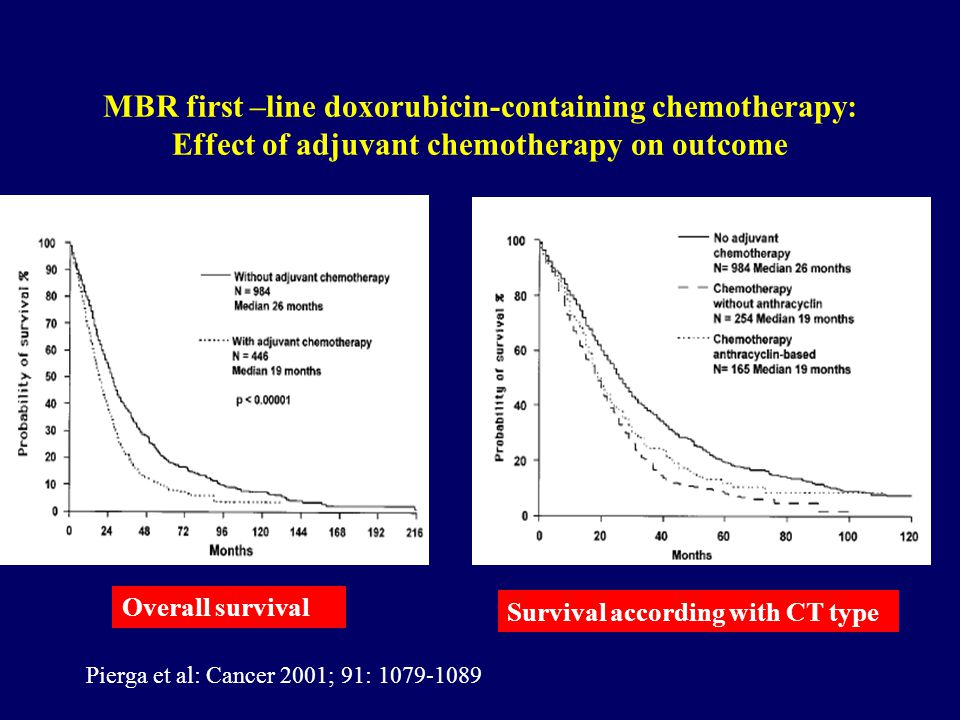 MBR first –line doxorubicin-containing chemotherapy: Effect of adjuvant chemotherapy on outcome