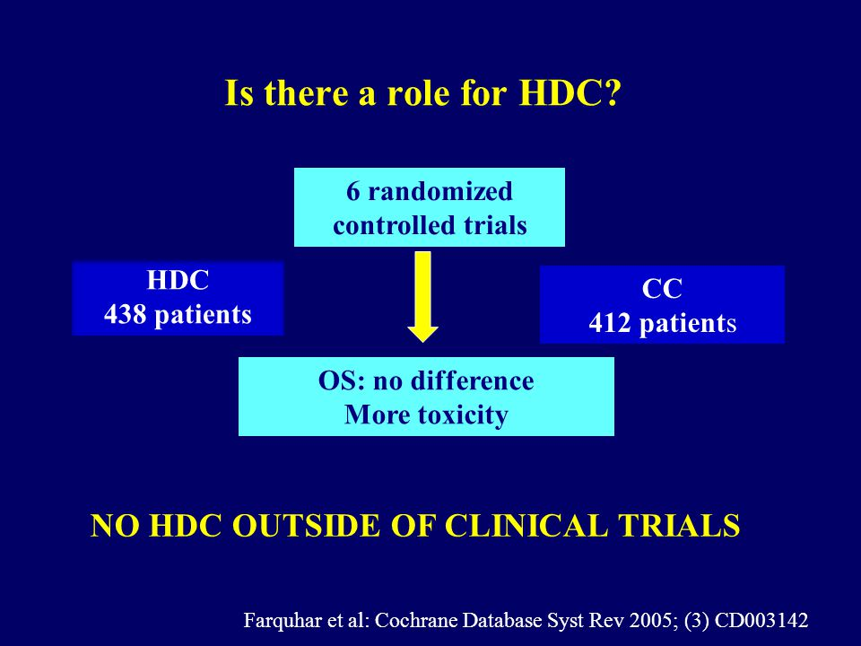 6 randomized controlled trials NO HDC OUTSIDE OF CLINICAL TRIALS