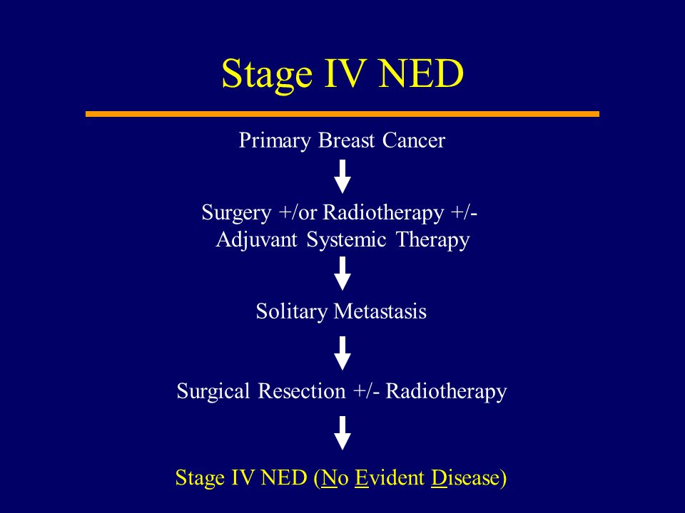 Stage IV NED Primary Breast Cancer Surgery +/or Radiotherapy +/-