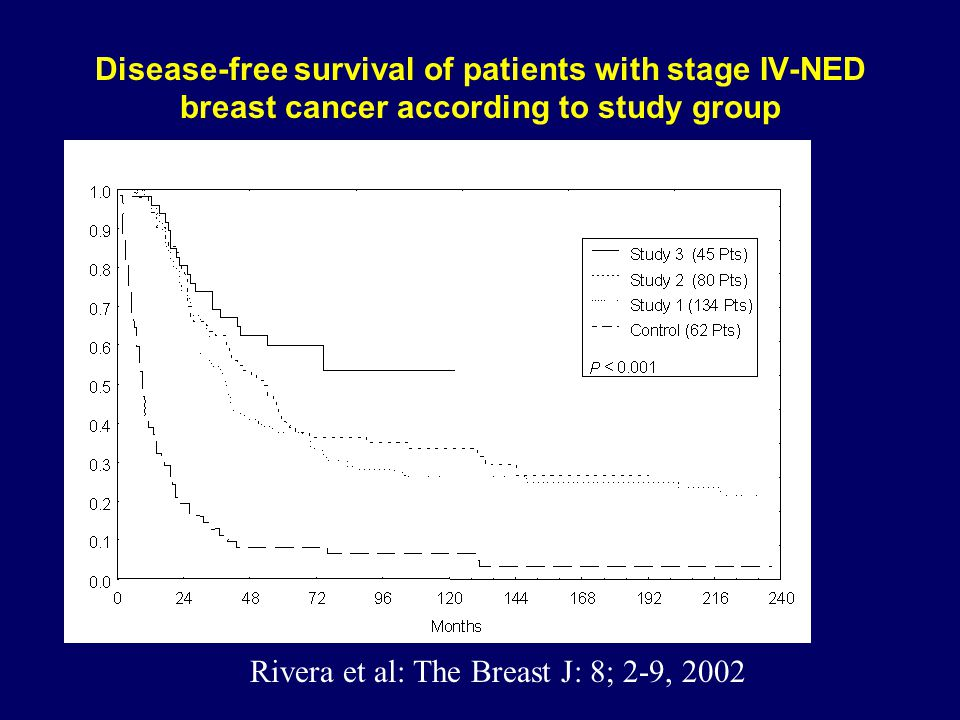 Disease-free survival of patients with stage IV-NED breast cancer according to study group