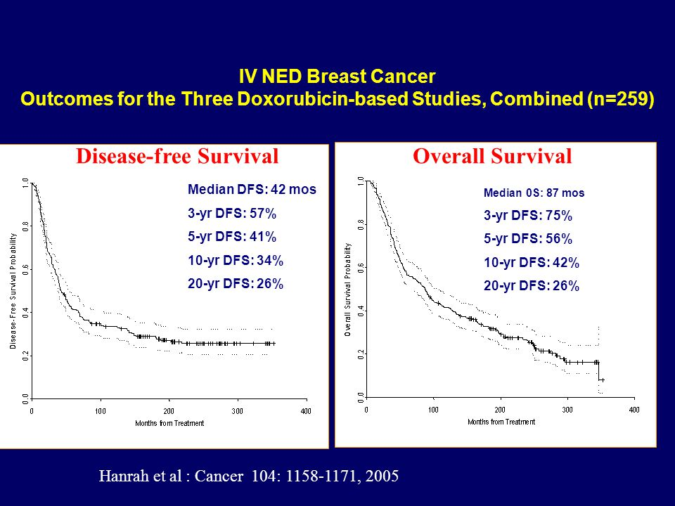 Disease-free Survival Overall Survival