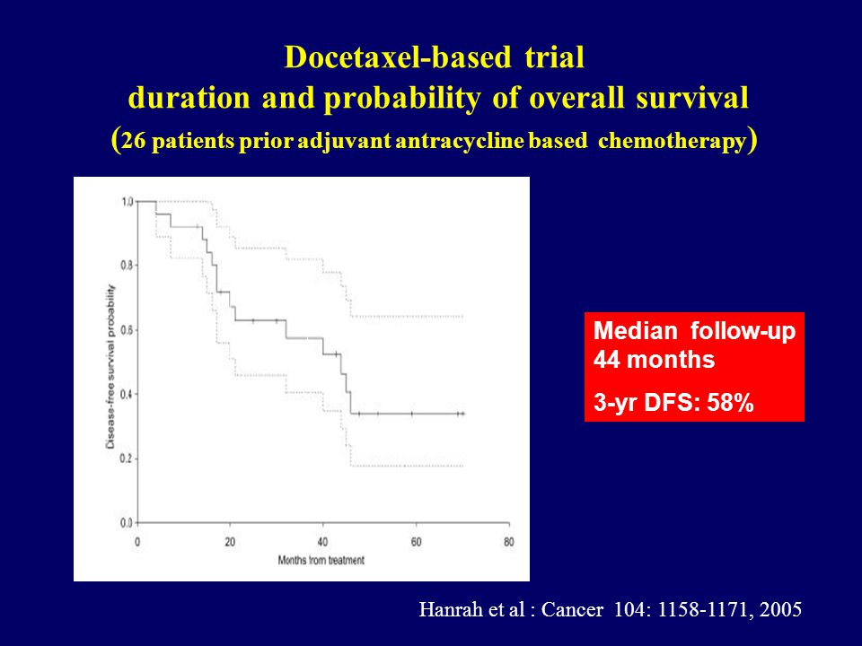 Docetaxel-based trial duration and probability of overall survival (26 patients prior adjuvant antracycline based chemotherapy)