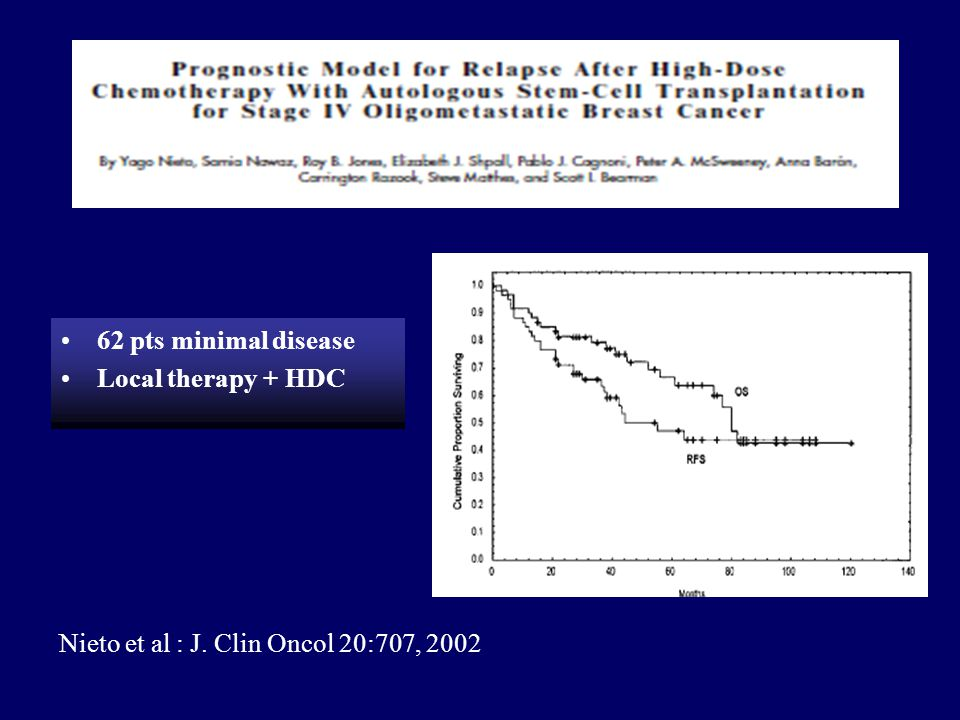 62 pts minimal disease Local therapy + HDC Nieto et al : J. Clin Oncol 20:707, 2002