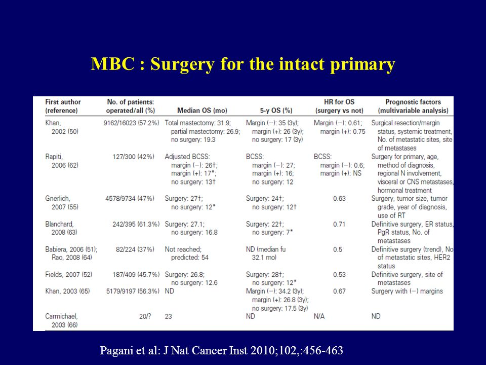 MBC : Surgery for the intact primary