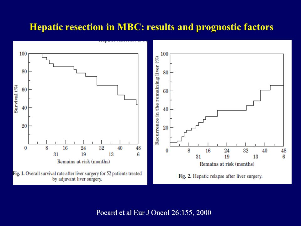 Hepatic resection in MBC: results and prognostic factors