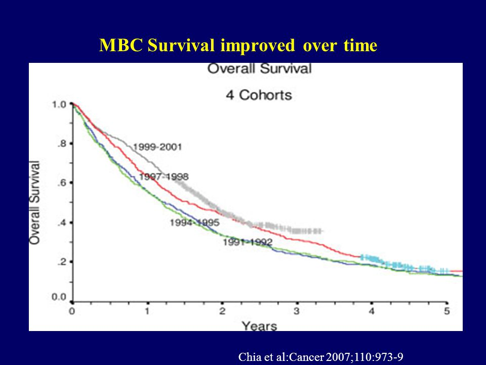 MBC Survival improved over time