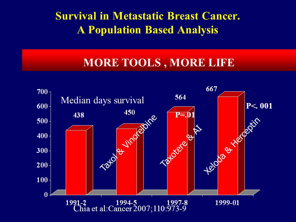 Survival in Metastatic Breast Cancer. A Population Based Analysis