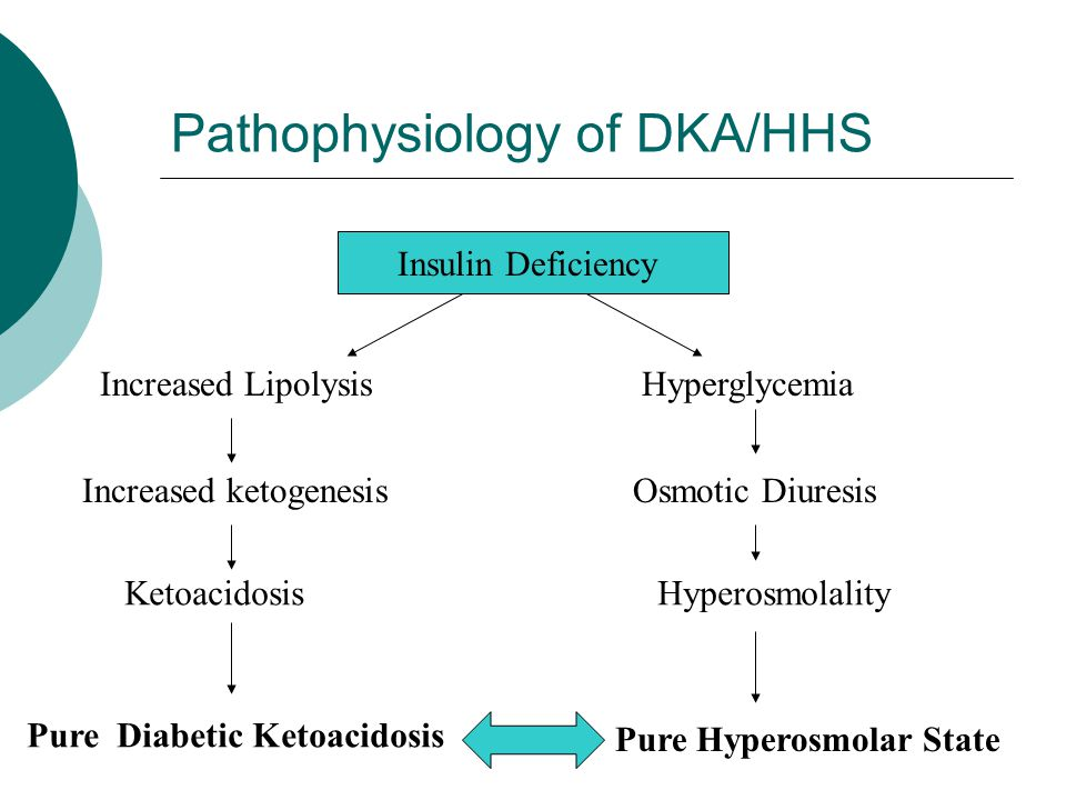 Pathophysiology of DKA/HHS