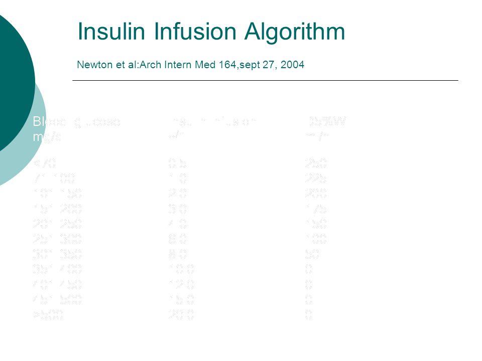 Insulin Infusion Algorithm Newton et al:Arch Intern Med 164,sept 27, 2004