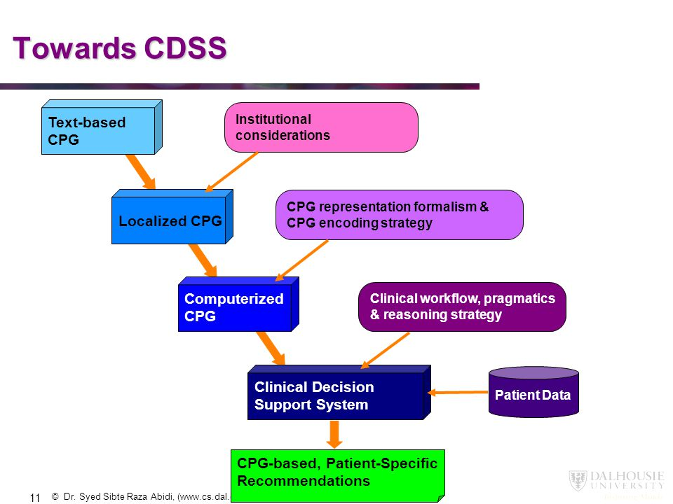 Towards CDSS Text-based CPG Localized CPG Computerized CPG