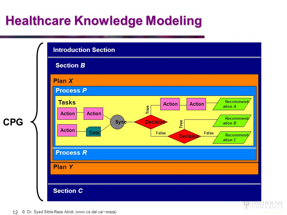Healthcare Knowledge Modeling
