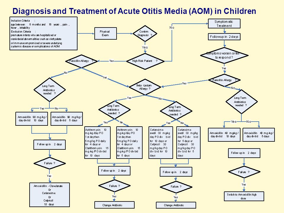 Diagnosis and Treatment of Acute Otitis Media (AOM) in Children