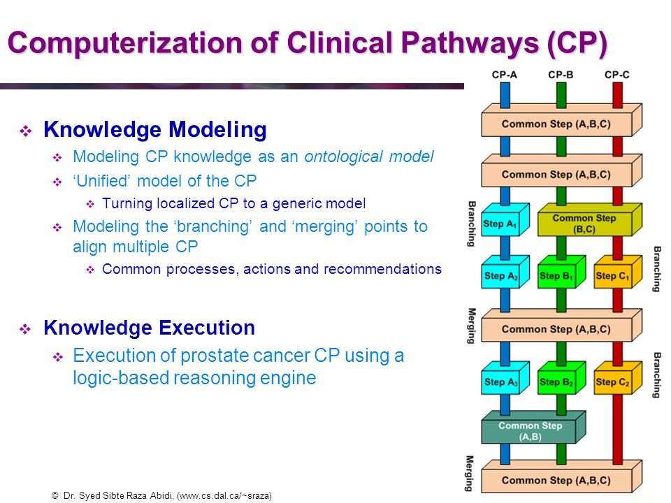 Computerization of Clinical Pathways (CP)