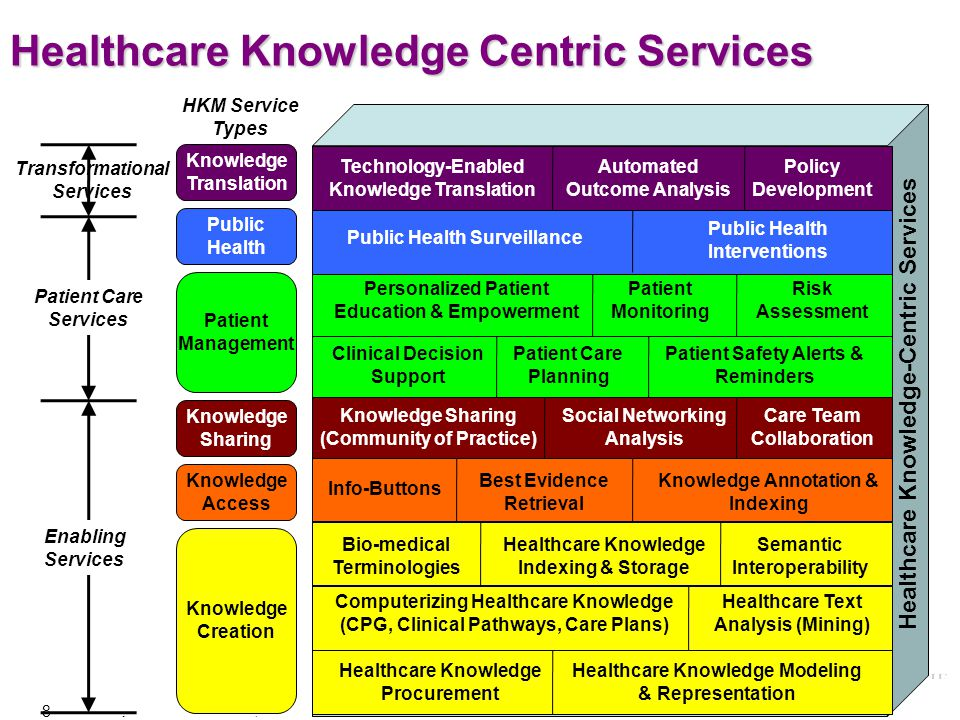 Healthcare Knowledge Centric Services