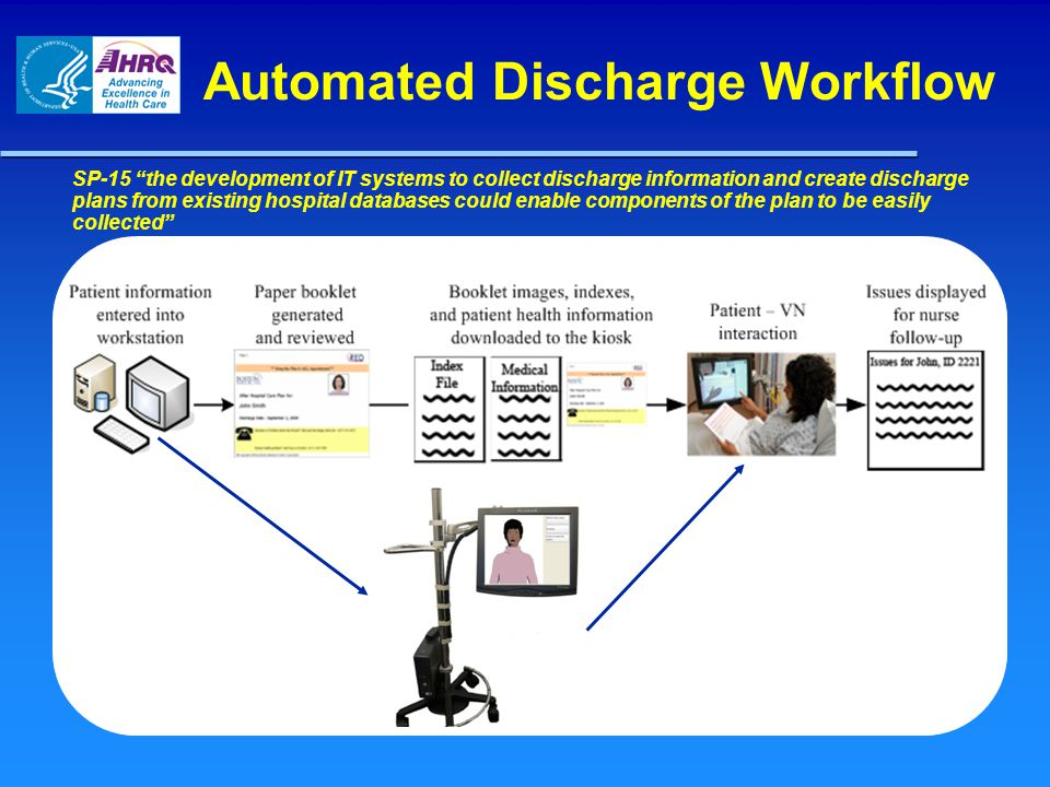 Automated Discharge Workflow SP-15 the development of IT systems to collect discharge information and create discharge plans from existing hospital databases could enable components of the plan to be easily collected