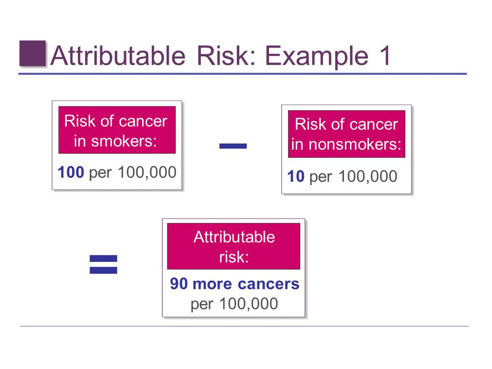 Attributable Risk: Example 1
