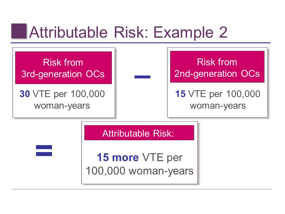 Attributable Risk: Example 2