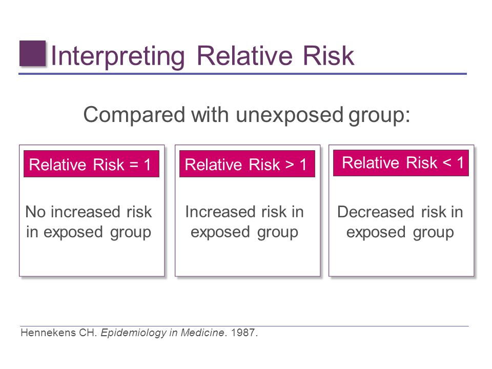 Interpreting Relative Risk