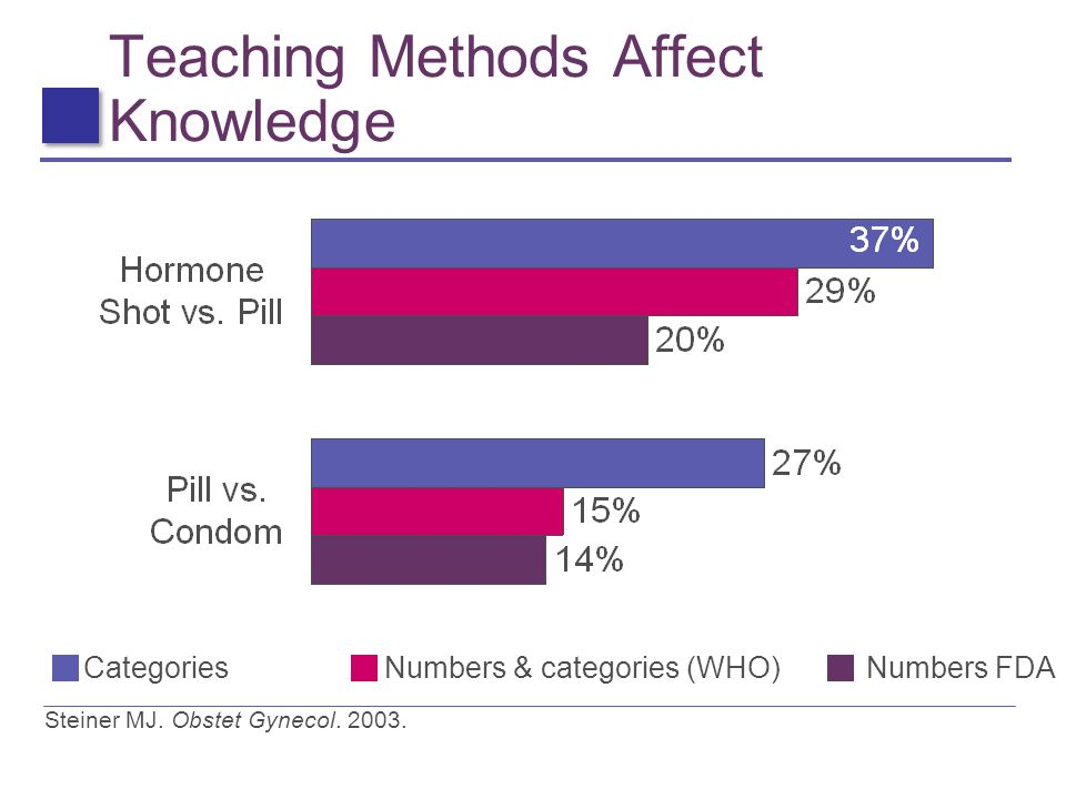Teaching Methods Affect Knowledge