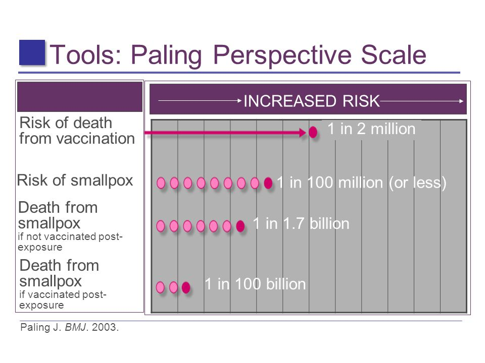 Tools: Paling Perspective Scale