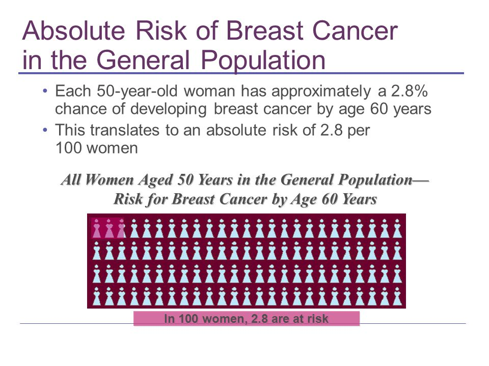 Absolute Risk of Breast Cancer in the General Population