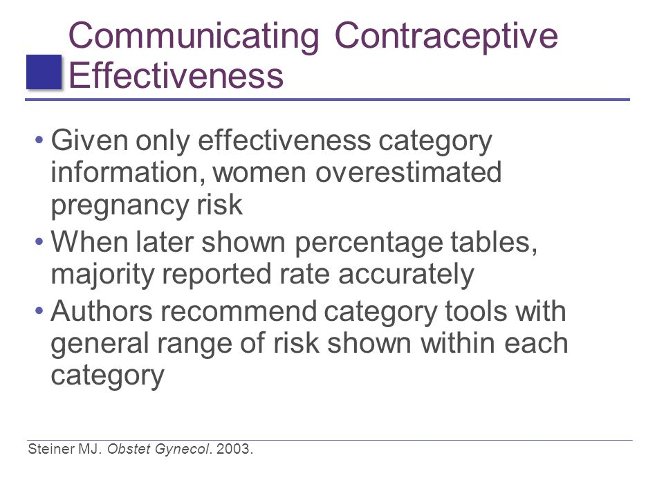 Communicating Contraceptive Effectiveness