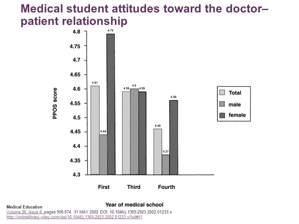 Medical student attitudes toward the doctor–patient relationship