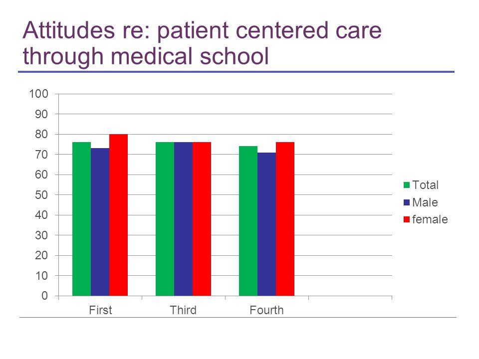 Attitudes re: patient centered care through medical school