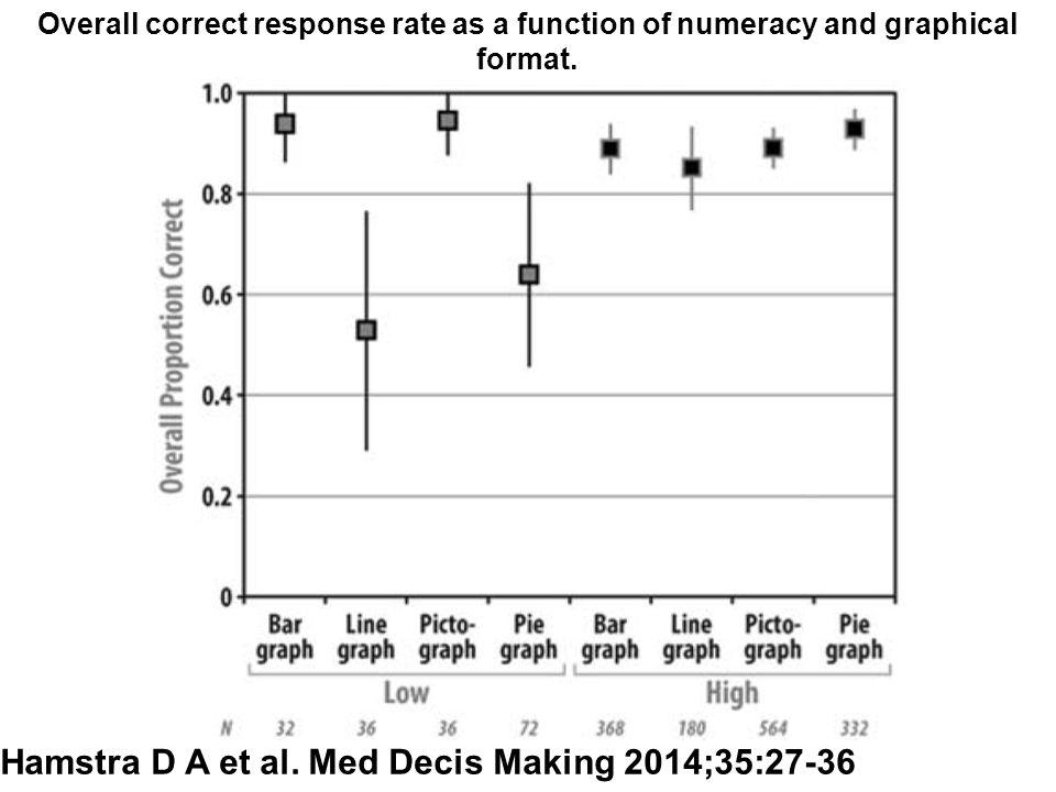 Hamstra D A et al. Med Decis Making 2014;35:27-36