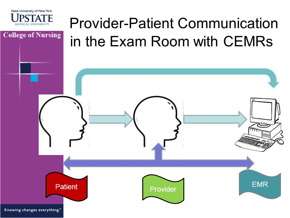 Provider-Patient Communication in the Exam Room with CEMRs