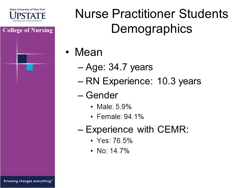 Nurse Practitioner Students Demographics