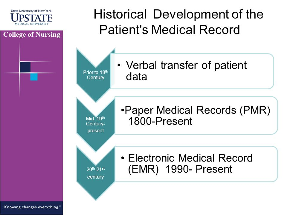 Historical Development of the Patient s Medical Record