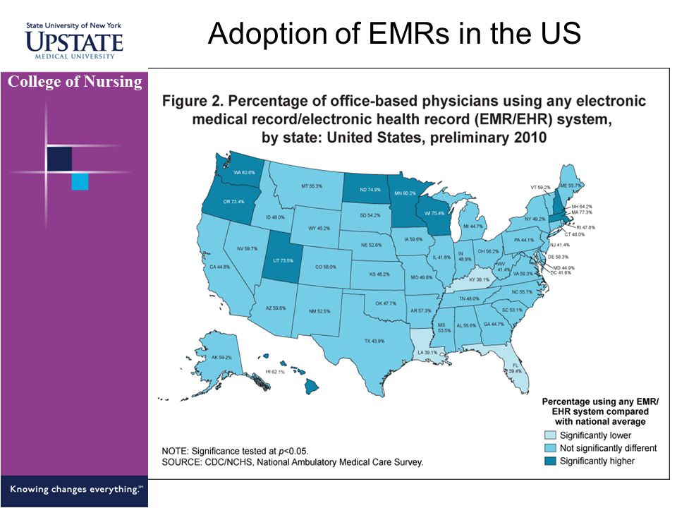 Adoption of EMRs in the US