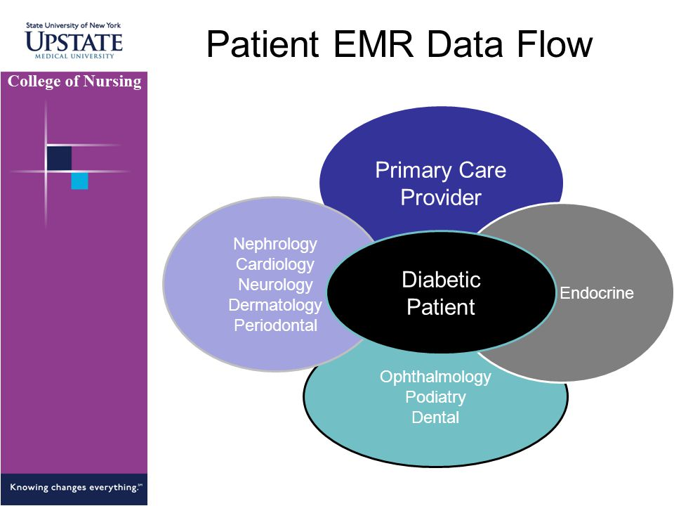 Patient EMR Data Flow Primary Care Provider Diabetic Patient