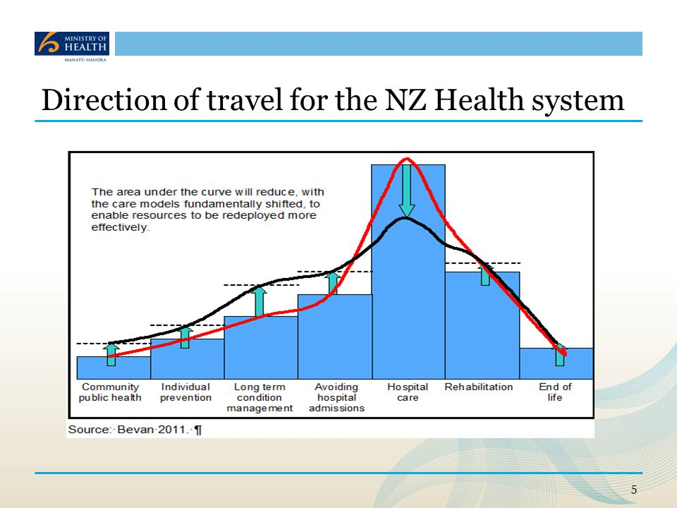 Direction of travel for the NZ Health system