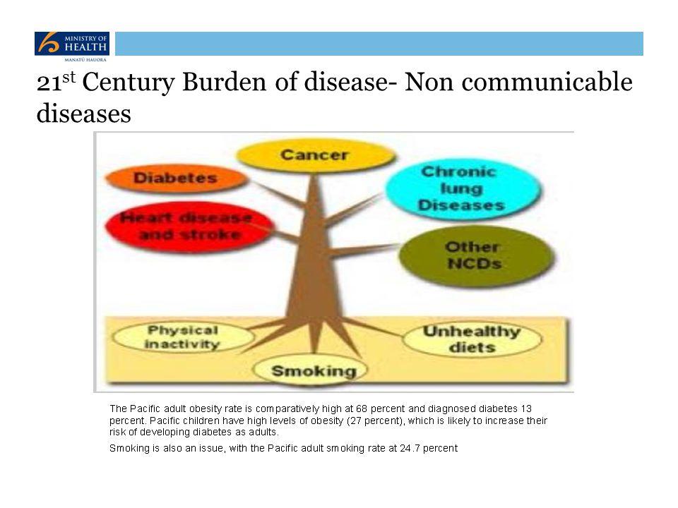 21st Century Burden of disease- Non communicable diseases