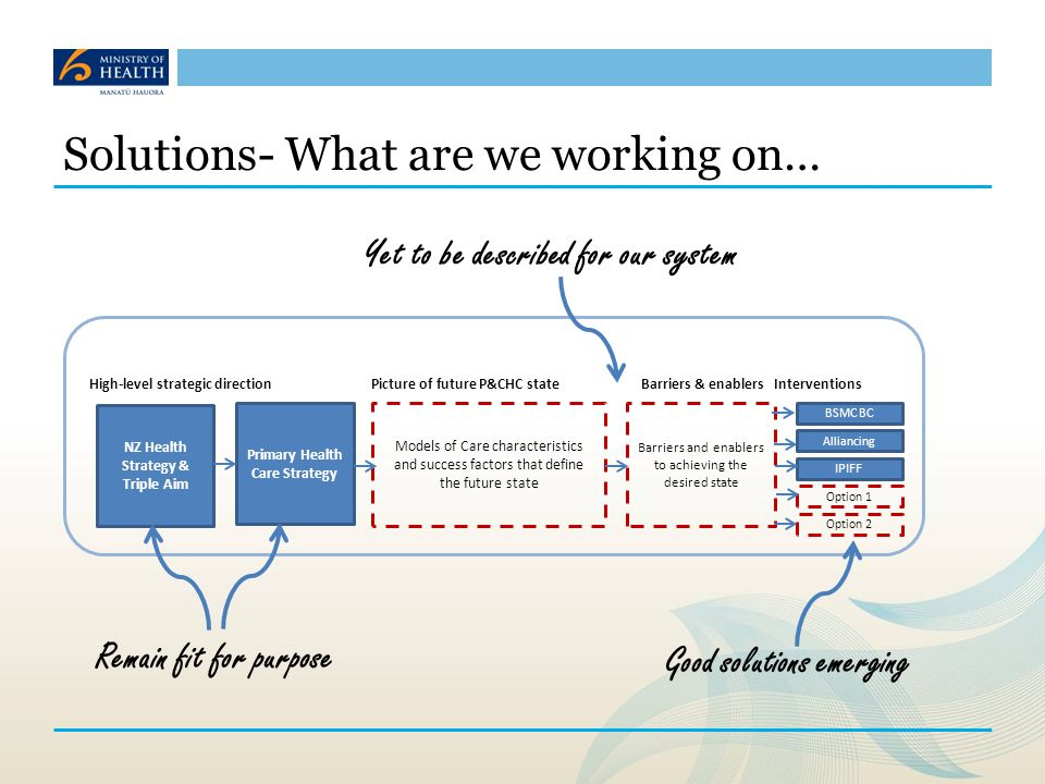 Solutions- What are we working on…