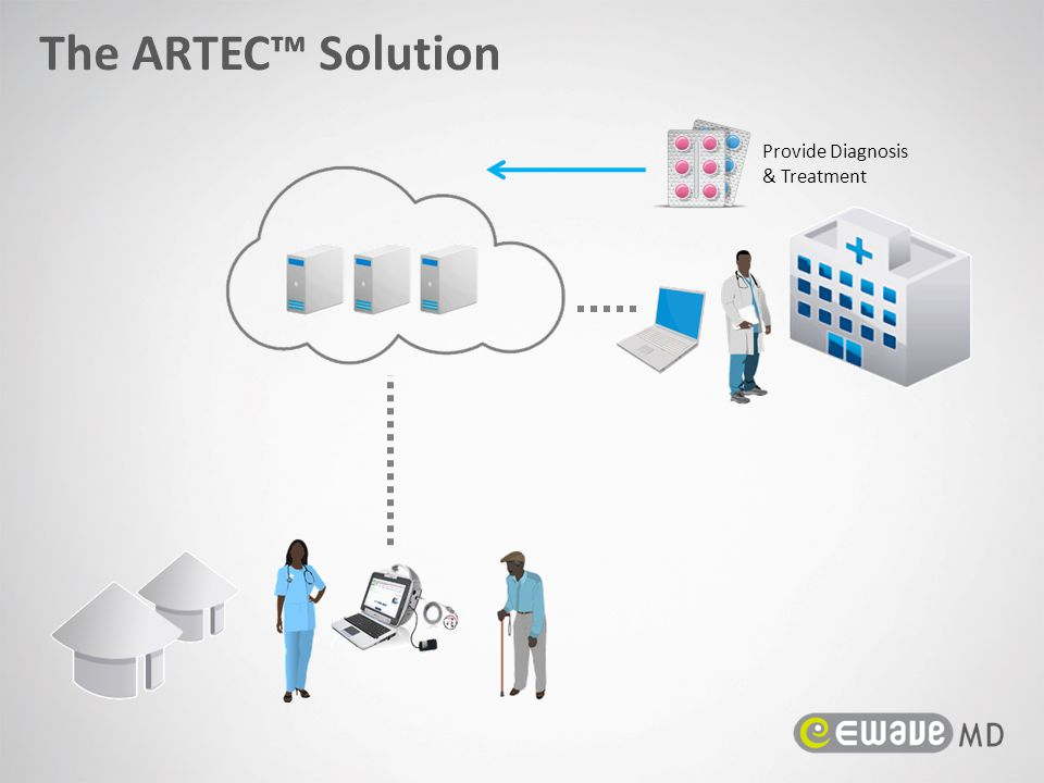 The ARTEC™ Solution Provide Diagnosis & Treatment