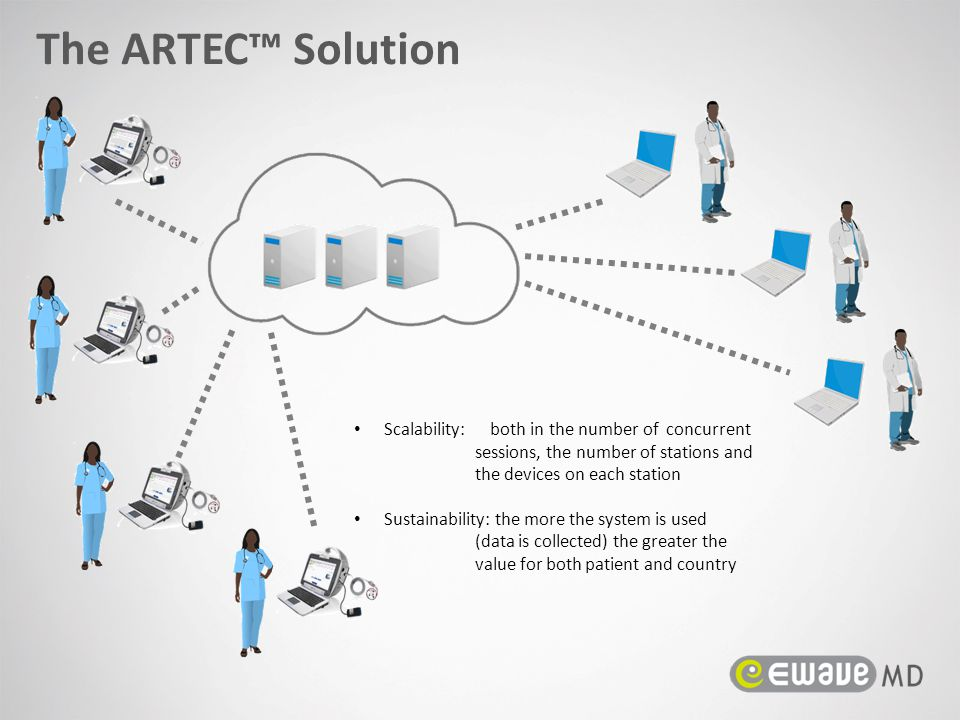 The ARTEC™ Solution Scalability: both in the number of concurrent