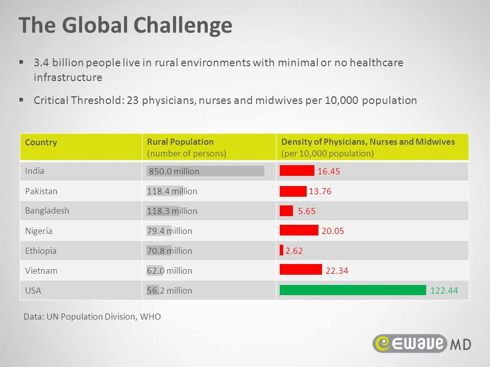 The Global Challenge 3.4 billion people live in rural environments with minimal or no healthcare infrastructure.