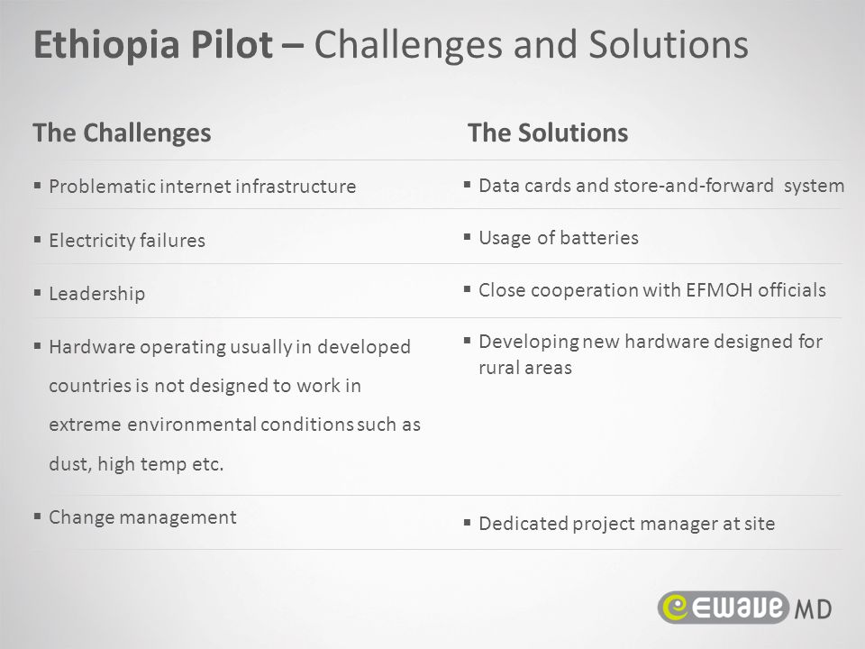 Ethiopia Pilot – Challenges and Solutions