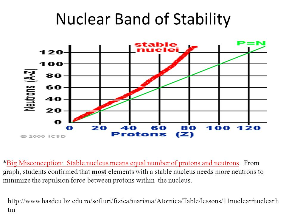 Nuclear Band of Stability