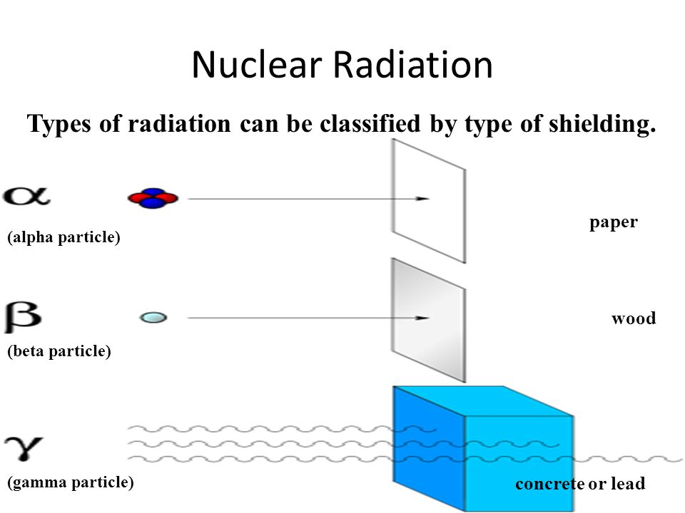 Nuclear Radiation Types of radiation can be classified by type of shielding. paper. (alpha particle)