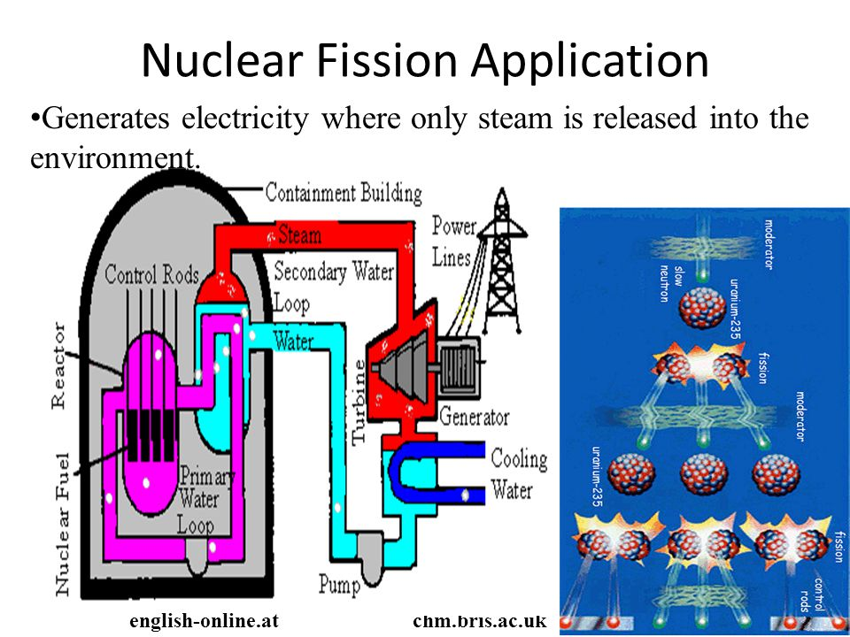 Nuclear Fission Application