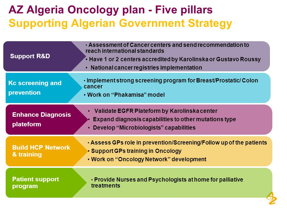 AZ Algeria Oncology plan - Five pillars Supporting Algerian Government Strategy
