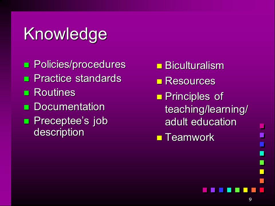 Knowledge Policies/procedures Practice standards Routines