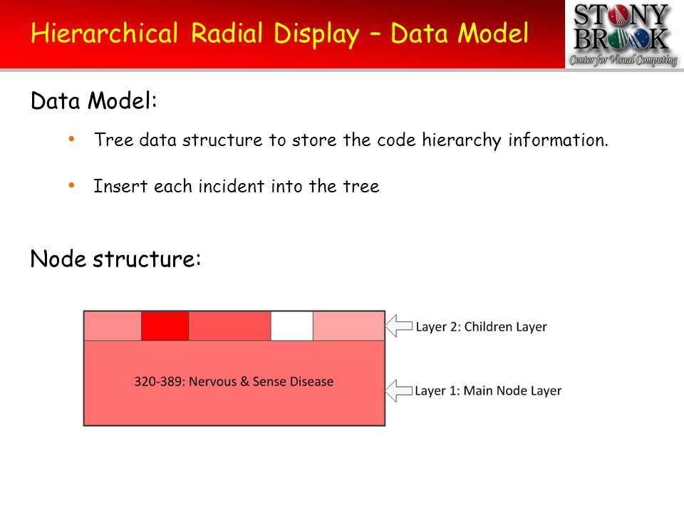 Hierarchical Radial Display – Data Model